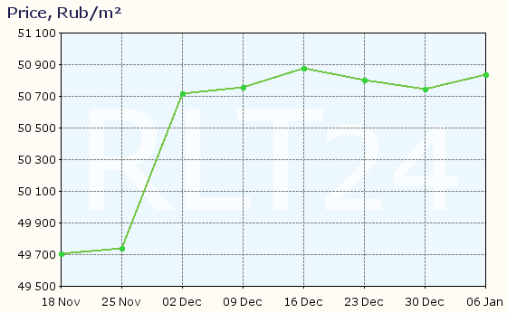 Graph of apartment price changes in Barnaul