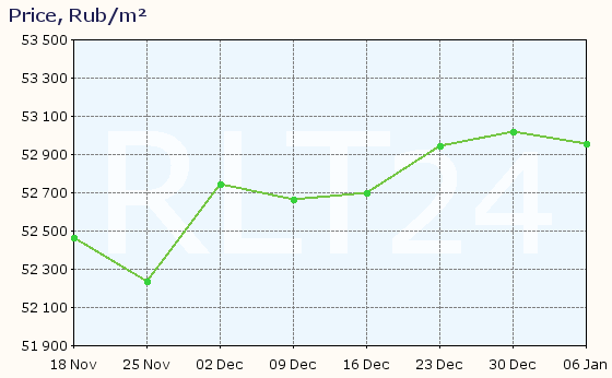 Graph of apartment price changes in Naberezhnye Chelny