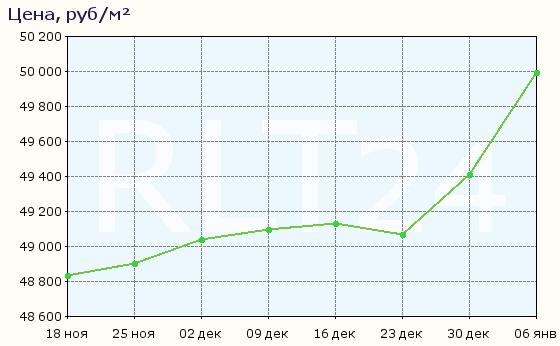 График изменения средней цены квартир в Абакане