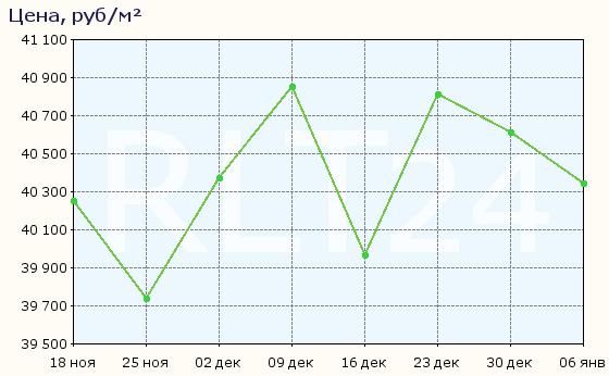 График изменения средней цены квартир в Астрахани