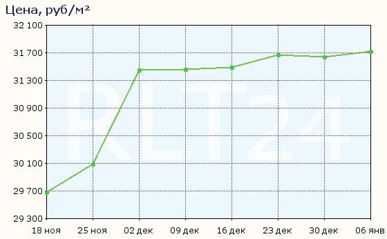 График изменения средней цены квартир в Балахне