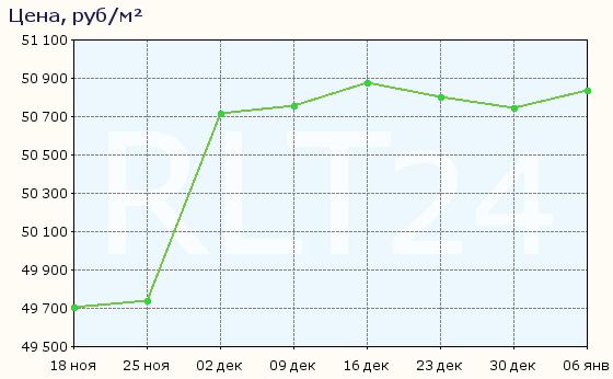 График изменения средней цены квартир в Барнауле