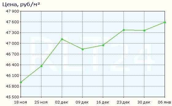 График изменения средней цены квартир в Батайске