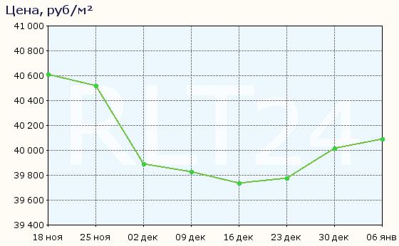 График изменения средней цены квартир в Челябинске