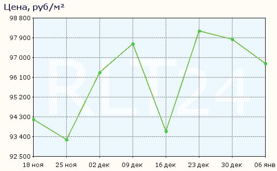 График изменения средней цены квартир в Алуште