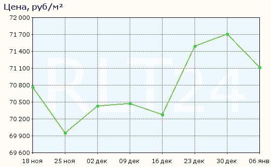 График изменения средней цены квартир в Евпатории