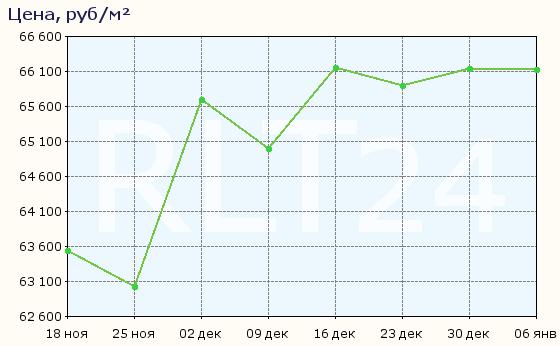 График изменения средней цены квартир в Феодосии