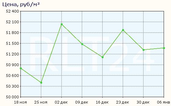 График изменения средней цены квартир в Керчи