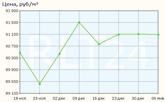 График изменения средней цены квартир в Севастополе