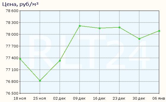 График изменения средней цены квартир в Симферополе