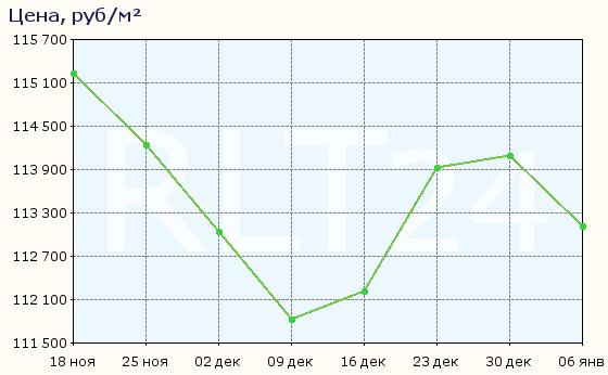 График изменения средней цены квартир в Ялте