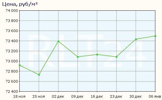 График изменения средней цены квартир в Екатеринбурге