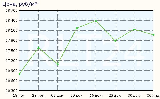 График изменения средней цены квартир в Иркутске