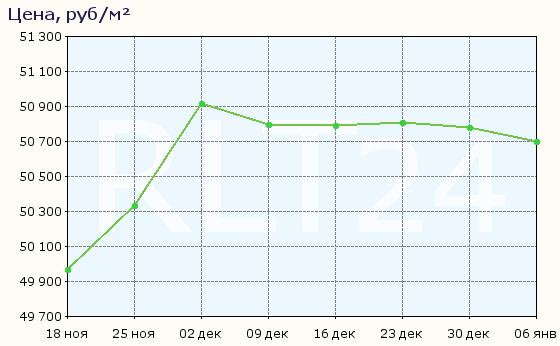 График изменения средней цены квартир в Ижевске