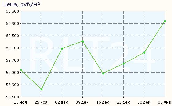 График изменения средней цены квартир в Калининграде