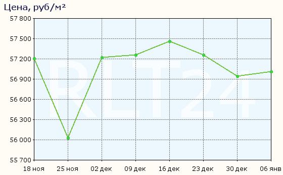 График изменения средней цены квартир в Калуге