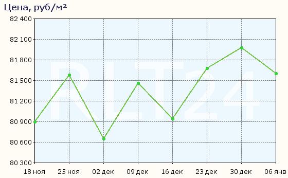 График изменения средней цены квартир в Казани