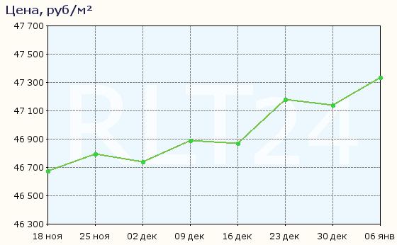 График изменения средней цены квартир в Кемерово