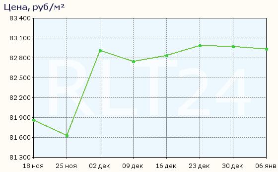 График изменения средней цены квартир в Хабаровске