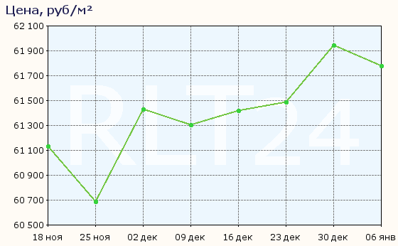 График изменения средней цены квартир в Красноярске