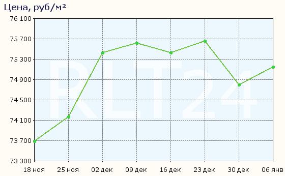 График изменения средней цены квартир в Гатчине