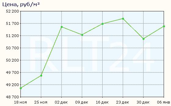 График изменения средней цены квартир в Кингисеппе