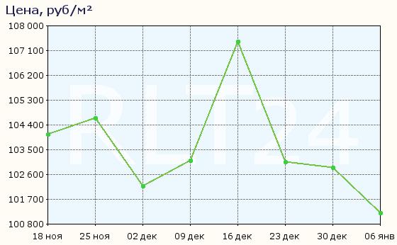 График изменения средней цены квартир в Кудрово