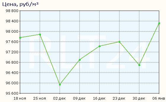 График изменения средней цены квартир в Мурино