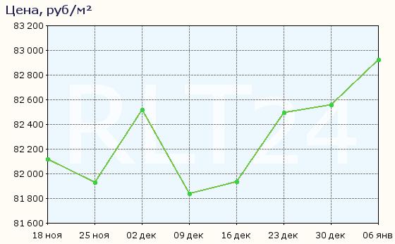 График изменения средней цены квартир в Новом Девяткино