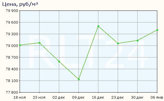 График изменения средней цены квартир в Сертолове