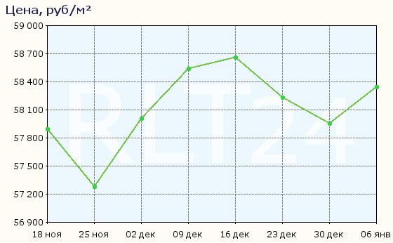 График изменения средней цены квартир в Шлиссельбурге