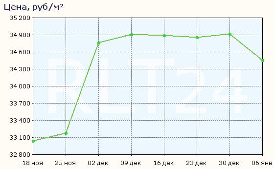 График изменения средней цены квартир в Волхове