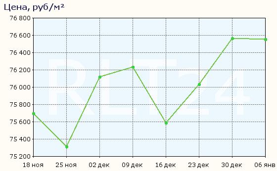 График изменения средней цены квартир во Всеволожске
