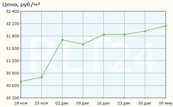 График изменения средней цены квартир в Ленинске-Кузнецком