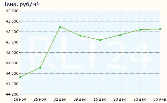 График изменения средней цены квартир в Липецке