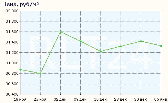 График изменения средней цены квартир в Лисках