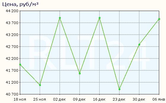 График изменения средней цены квартир в Махачкале