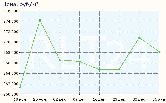 График изменения средней цены квартир в районе Академический