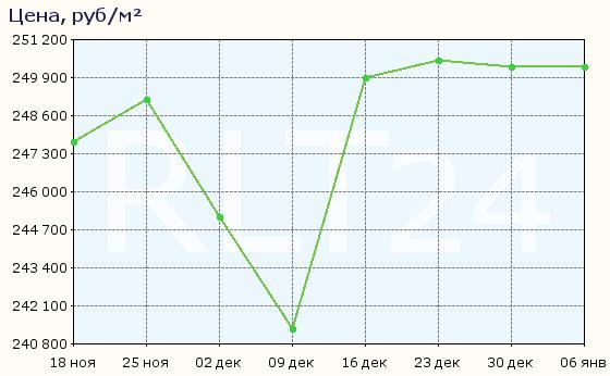 График изменения средней цены квартир в районе Алексеевский