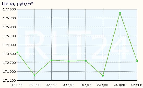График изменения средней цены квартир в районе Алтуфьевский
