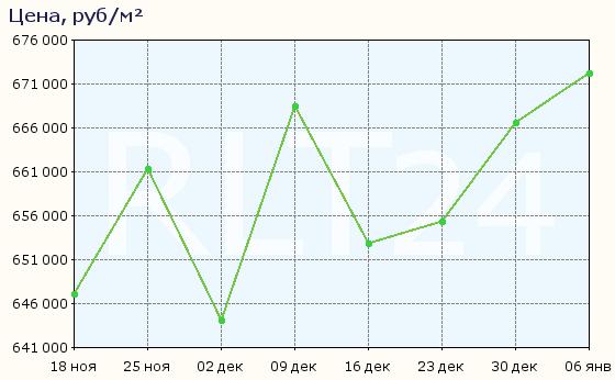 График изменения средней цены квартир в районе Арбат