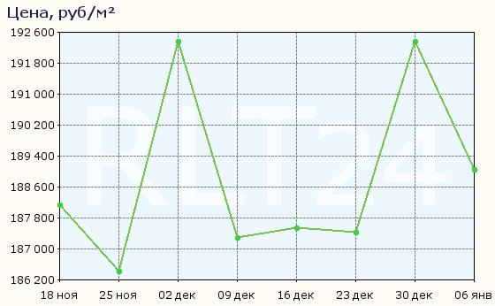 График изменения средней цены квартир в районе Ясенево