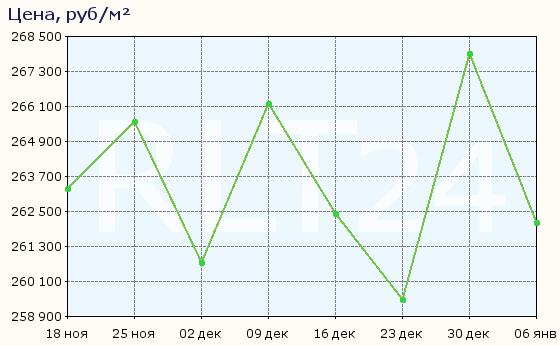 График изменения средней цены квартир в Москве