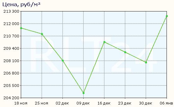 График изменения средней цены квартир в районе метро Авиамоторная