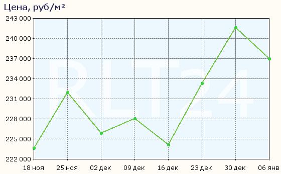 График изменения средней цены квартир в районе метро Автозаводская