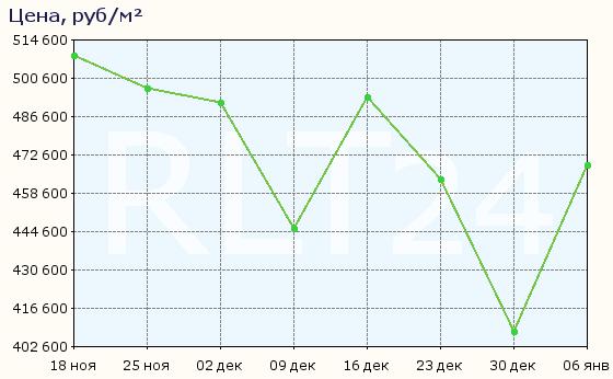 График изменения средней цены квартир в районе метро Баррикадная