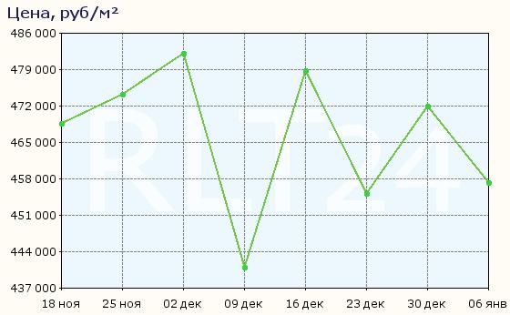 График изменения средней цены квартир в районе метро Чкаловская