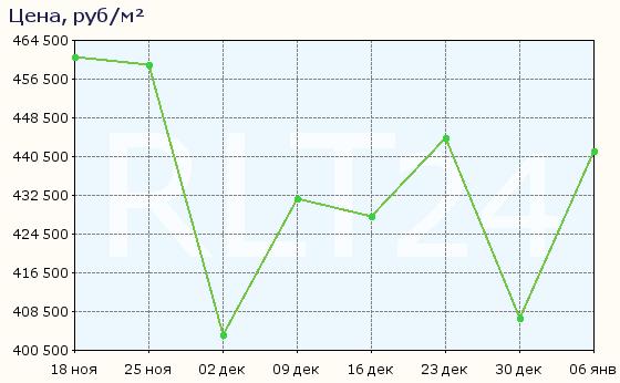 График изменения средней цены квартир в районе метро Достоевская