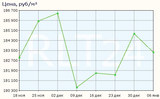 График изменения средней цены квартир в районе метро Ховрино