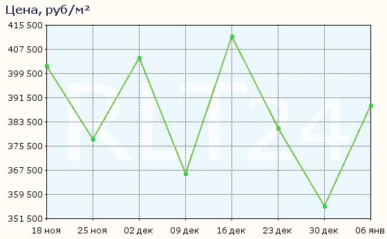 График изменения средней цены квартир в районе метро Ломоносовский проспект